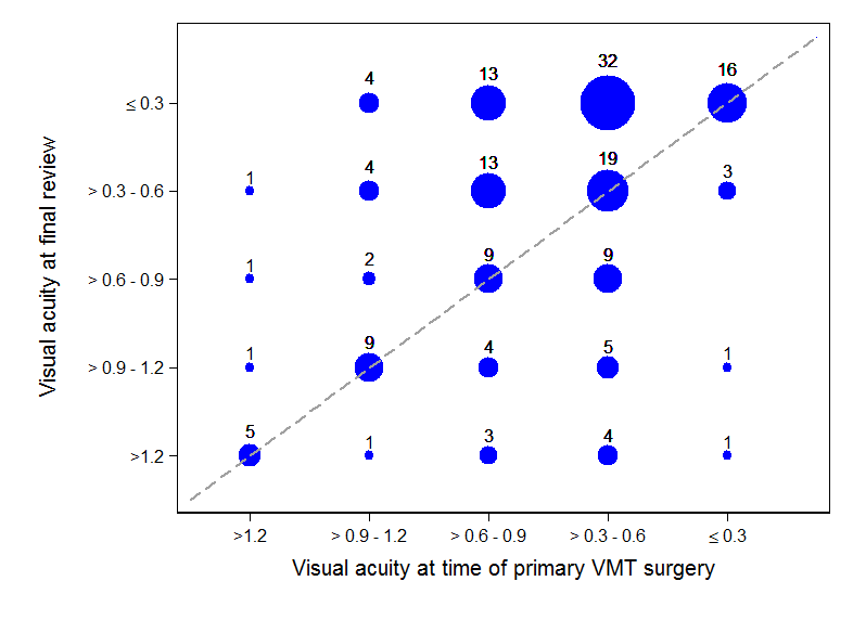 Figure showing change in LogMAR visual acuity from baseline to final follow up
